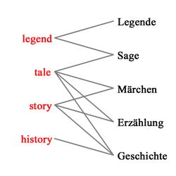 Semantisches Netz