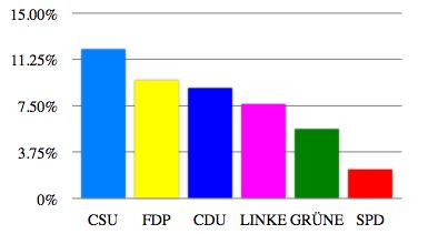 Häufigkeit der Verwendung des Frames <em>Steuerlast</em> von den im Bundestag vertretenen Parteien
