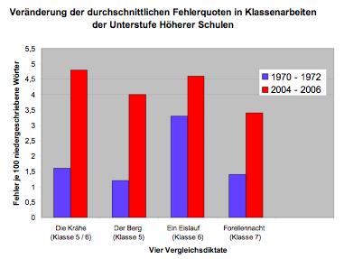 Veränderung der durchschnittlichen Fehlerquoten in vier Vergleichsdiktaten (Grund 2008, S. 3)