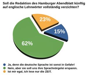 Umfrage des Hamburger Abendblattes