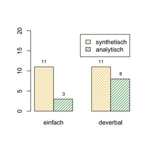 Synthetische und analytische Vergleichsformen von einfachen und deverbalen Adjektiven