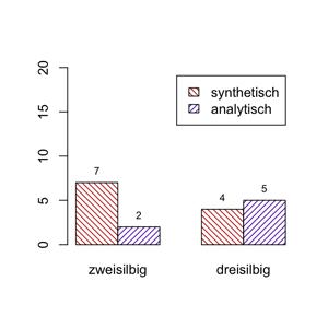 Synthetische und analytische Vergleichsformen von zwei- und dreisilbigen deverbalen Adjektiven