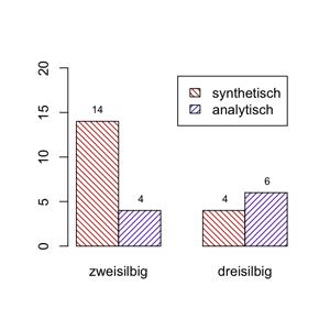 Synthetische und analytische Vergleichsformen von zwei- und dreisilbigen Adjektiven
