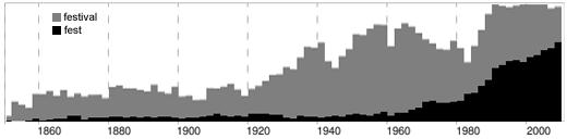 Die Wörter Festival und Fest im Google-News-Archiv seit 1860