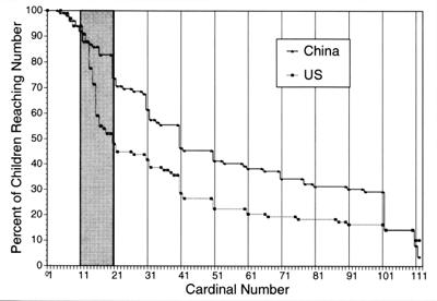 Anteil chinesischer und amerikanischer Kinder zwischen 3 und 5 Jahren, die bis zu einer bestimmten Zahl zählen können (Miller et al. 1995: 58).