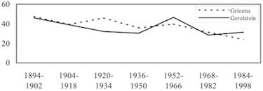 Prozentualer Anteil der Namen, die von allen Schichten vergeben wurden (aus Gerhards 2010, S. 119)