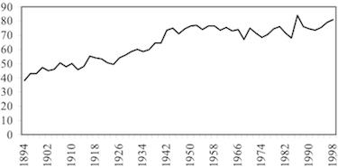 Prozentualer Anteil unterschiedlicher Namen an der Gesamtzahl der Namen (aus Gerhards 2010, S. 109)