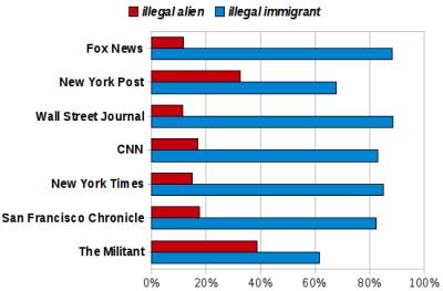 Verwendung der Wörter <em>illegal alien</em> und <em>illegal immigrant</em> in den amerikanischen Medien