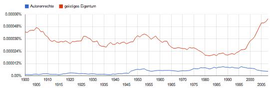 Gebrauchshäufigkeit der Wörter <i>Autorenrechte</i> und <i>geistiges Eigentum</i> in Google Books