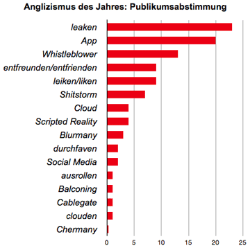 Publikumswahl zum Anglizismus des Jahres 2010