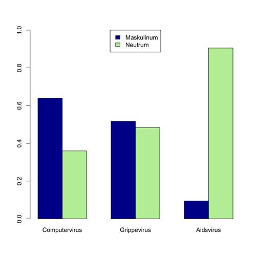 Genus des Wortstammes <i>Virus</i> in verschiedenen zusammengesetzten Substantiven