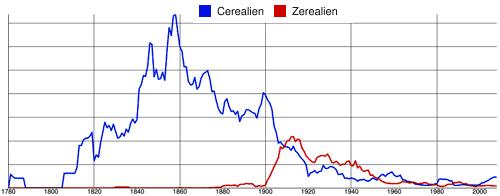 Verwendung der Schreibweisen <em>Zerealien</em> und <em>Cerealien</em>