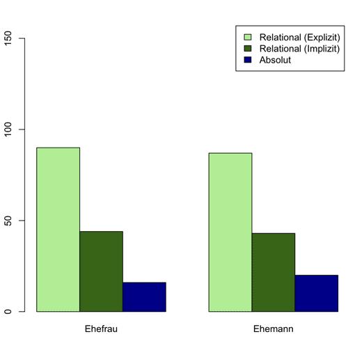 Absolute und relationale Verwendungen von Ehefrau und Ehemann (Stichprobe von je 150 Vorkommen im Deutschen Referenzkorpus, X2=0.51, df = 2, p > 0.05).