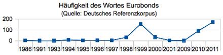 Häufigkeitsentwicklung des Wortes Eurobonds