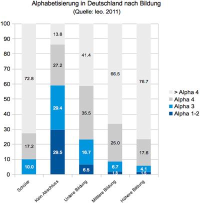 Alphabetisierung in Deutschland nach Bildung