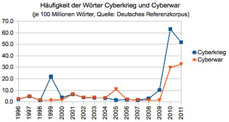 Häufigkeitsentwicklung der Wörter Cyberwar und Cyberkrieg