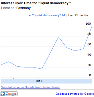 Liquid Democracy bei Google Trends