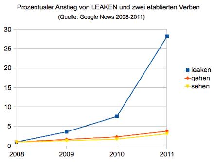 Häufigkeit von Leaken im Google-News-Archiv zwischen 2008 und 2011