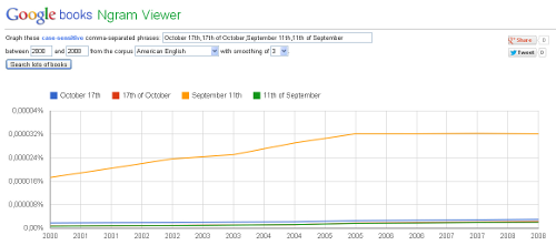 September 11th in Google ngrams