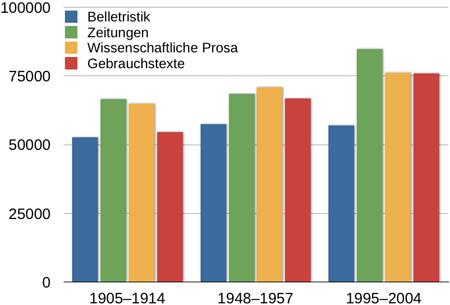 <table> <tr><th></th><th>1905–1914</th><th>1948–1957</th><th>1995–2004</th></tr>  <tr><td>Belletristik</td><td>52700</td><td>57400</td><td>57000</td></tr>  <tr><td>Zeitungen</td><td>66500</td><td>68500</td><td>84800</td></tr>  <tr><td>Wissenschaftliche Prosa</td><td>64800</td><td>70800</td><td>76200</td></tr>  <tr><td>Gebrauchstexte</td><td>54500</td><td>66800</td><td>75900</td></tr> </table>