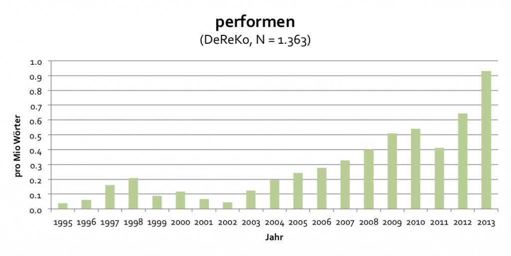 DeReKo_performen_1995-2013