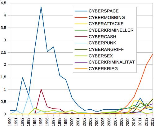 Die zehn häufigsten Wörter mit Cyber- von 1994-2013 in deutschen Zeitungen (Teilkorpus des Deutschen Referenzkorpus)