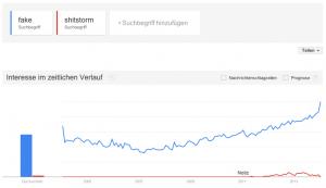 Verlauf der Google-Anfragen für fake (blau) und shitstorm (rot) [Quelle: GoogleTrends]