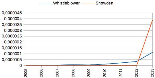 Die Wörter Whistleblower und Snowden im Deutschen Referenzkorpus (Jahresansicht)