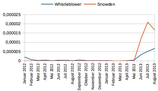 Die Wörter Whistleblower und Snowden im Deutschen Referenzkorpus (Monatsansicht)