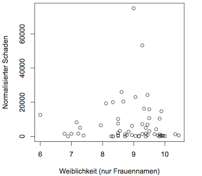 """Korrelation von Sturmschäden und """"Weiblichkeit"""" weiblicher Sturmnamen"""