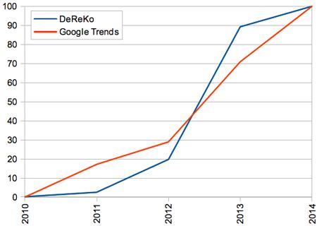 Häufigkeitsentwicklung des Wortes Big Data im Deutschen Referenzkorpus und bei Google Trends