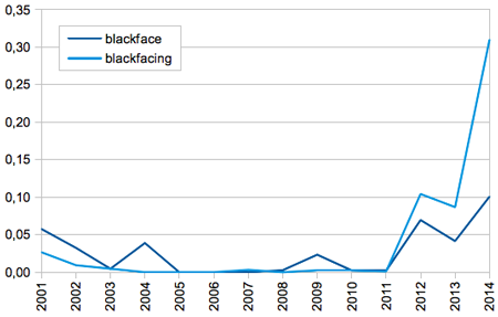 Blackface vs. Blackfacing