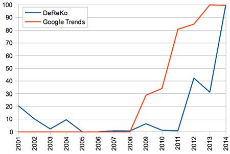 Blackface im DeReKo und bei Google Trends