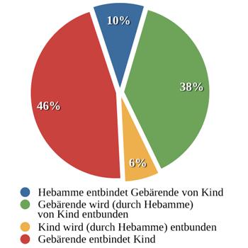 Verwendungen von Kind entbunden im Deutschen Referenzkorpus