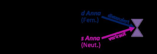 2015-09-Anna_Faktoren
